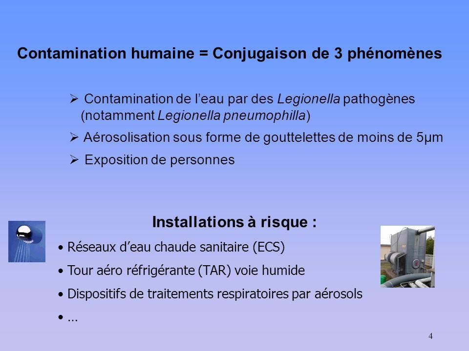 4 Contamination humaine = Conjugaison de 3 phénomènes Contamination de leau par des Legionella pathogènes (notamment Legionella pneumophilla) Aérosoli