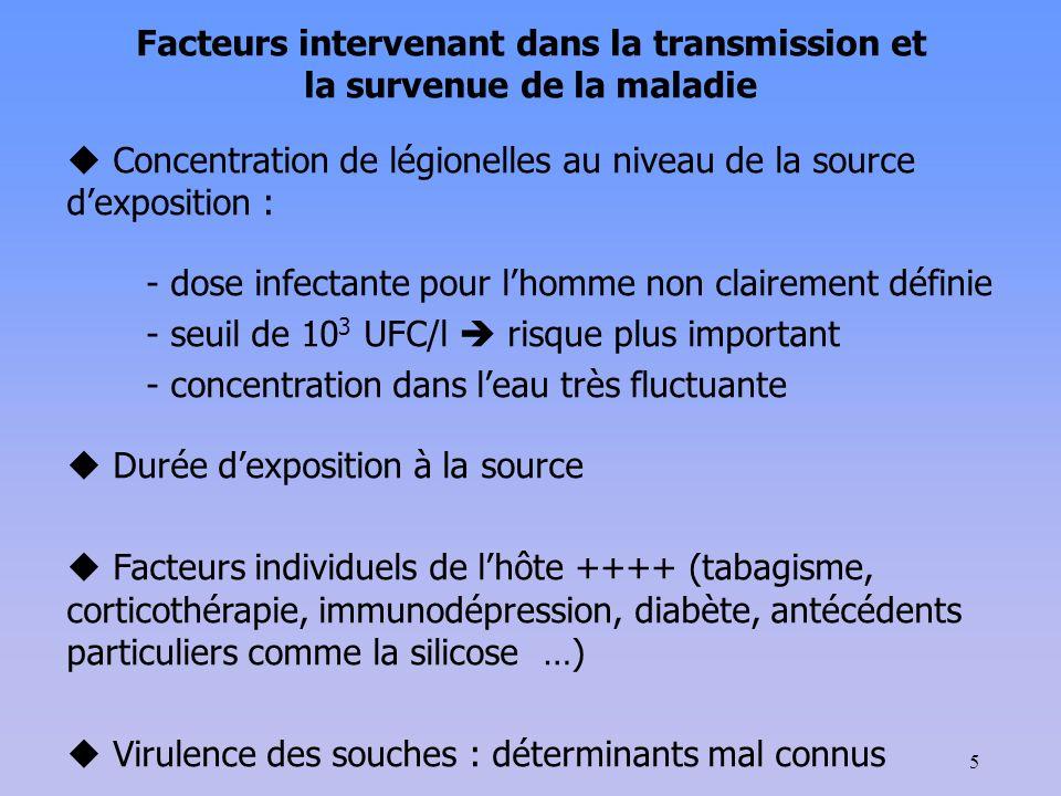 5 Concentration de légionelles au niveau de la source dexposition : - dose infectante pour lhomme non clairement définie - seuil de 10 3 UFC/l risque plus important - concentration dans leau très fluctuante Durée dexposition à la source Facteurs individuels de lhôte ++++ (tabagisme, corticothérapie, immunodépression, diabète, antécédents particuliers comme la silicose …) Virulence des souches : déterminants mal connus Facteurs intervenant dans la transmission et la survenue de la maladie