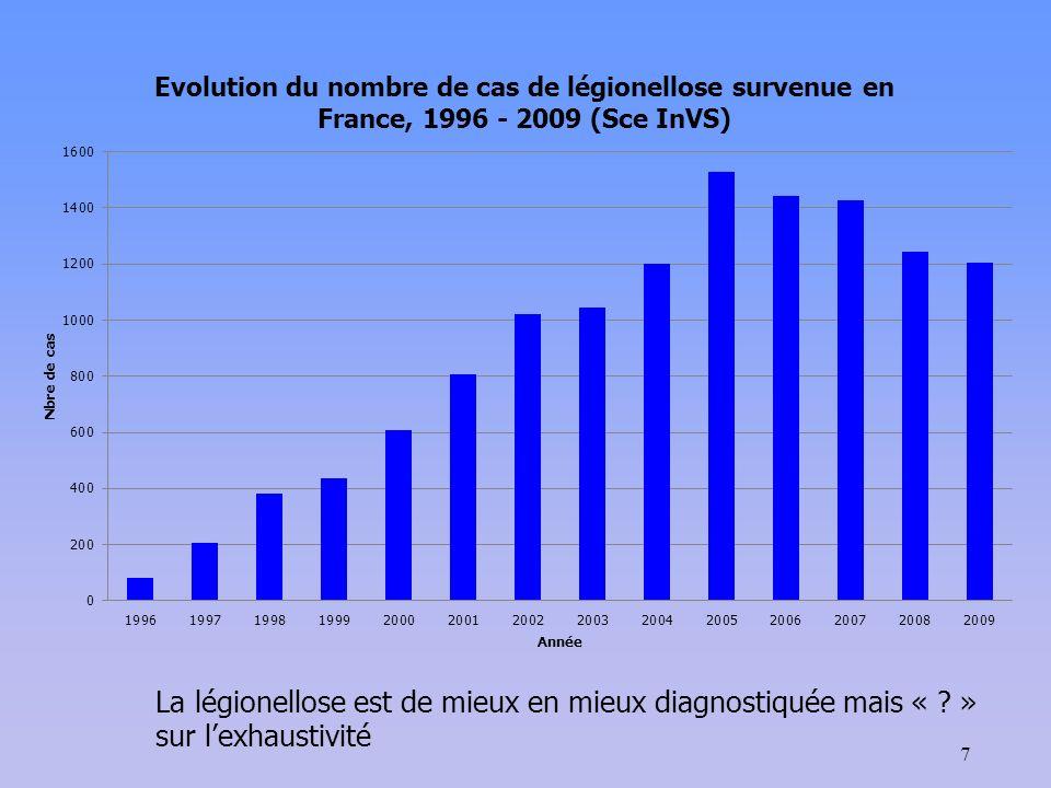 7 La légionellose est de mieux en mieux diagnostiquée mais « ? » sur lexhaustivité