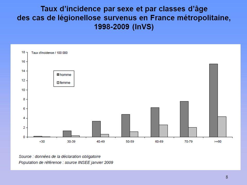 8 Taux dincidence par sexe et par classes dâge des cas de légionellose survenus en France métropolitaine, 1998-2009 (InVS)