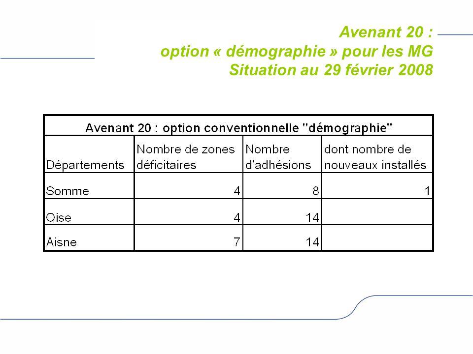 Avenant 20 : option « démographie » pour les MG Situation au 29 février 2008