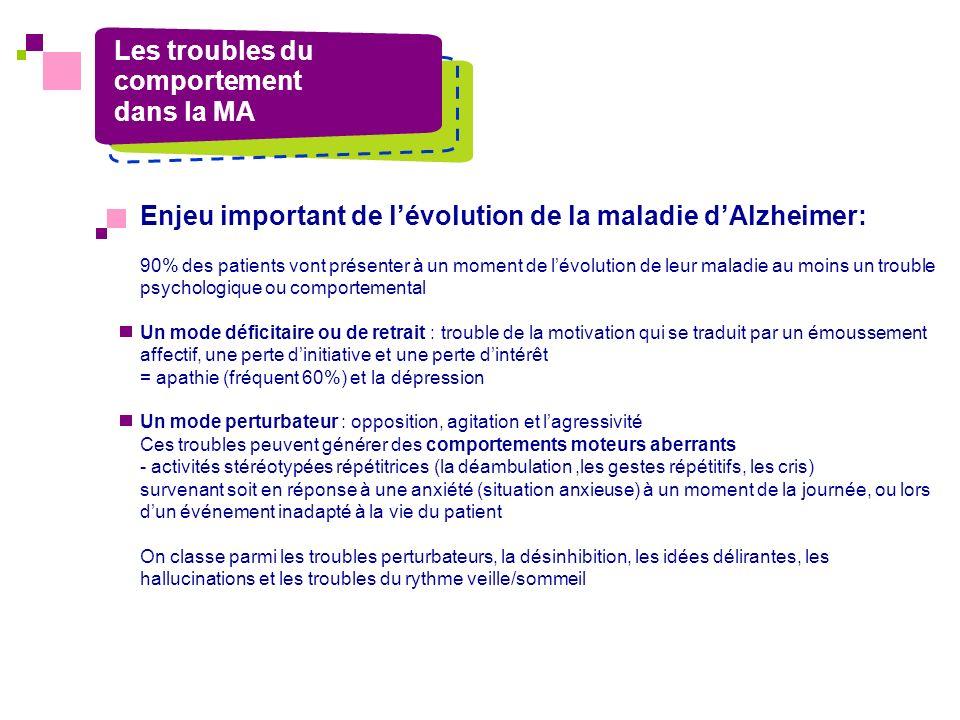 Enjeu important de lévolution de la maladie dAlzheimer: 90% des patients vont présenter à un moment de lévolution de leur maladie au moins un trouble