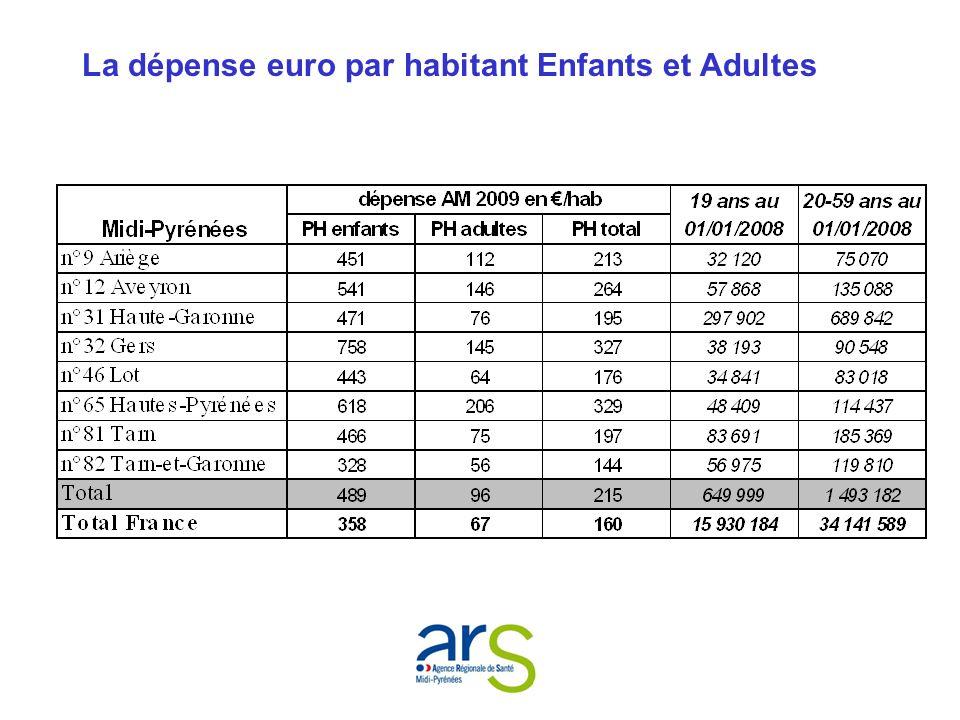 La dépense euro par habitant Enfants et Adultes