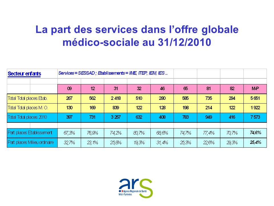 Le taux d équipement en établissements et services pour Adultes au 31/12/2010