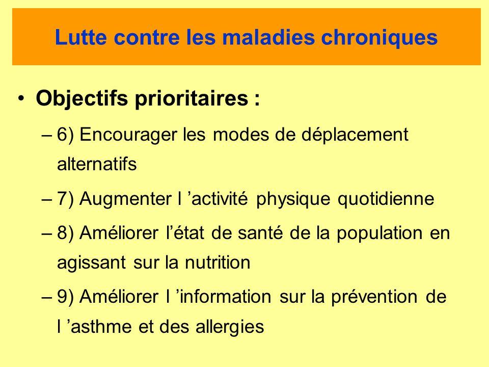 Lutte contre les maladies chroniques Objectifs prioritaires : –6) Encourager les modes de déplacement alternatifs –7) Augmenter l activité physique quotidienne –8) Améliorer létat de santé de la population en agissant sur la nutrition –9) Améliorer l information sur la prévention de l asthme et des allergies