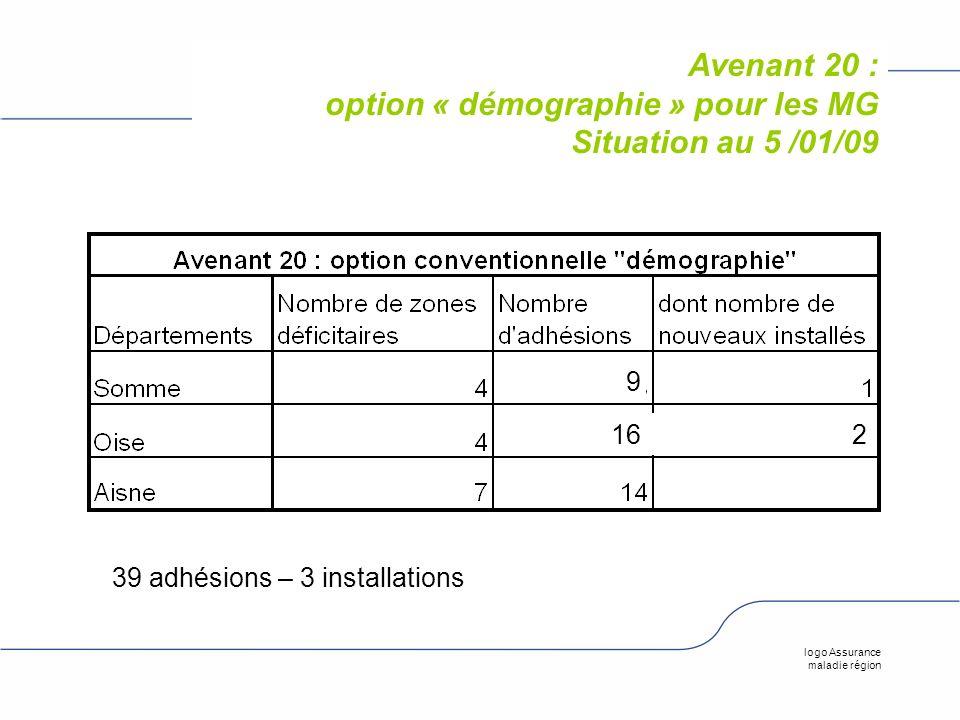 logo Assurance maladie région Avenant 20 : option « démographie » pour les MG Situation au 5 /01/09 16 9 2 39 adhésions – 3 installations