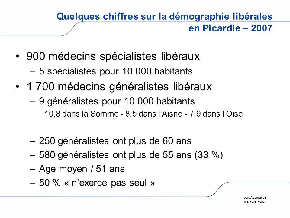 logo Assurance maladie région Quelques chiffres sur la démographie libérales en Picardie – 2007 900 médecins spécialistes libéraux –5 spécialistes pou