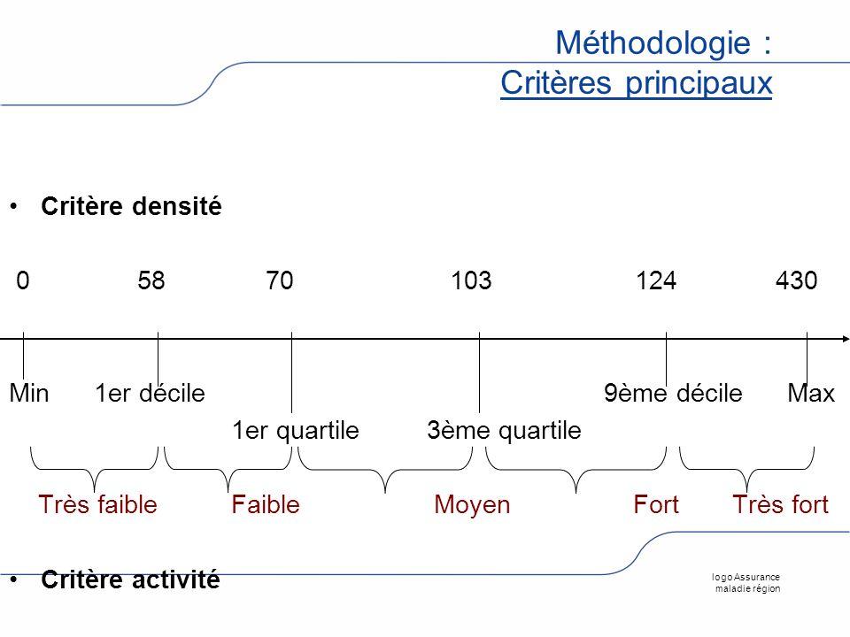 logo Assurance maladie région Méthodologie : Critères principaux Critère densité 0 58 70 103 124 430 Min 1er décile 9ème décile Max 1er quartile 3ème