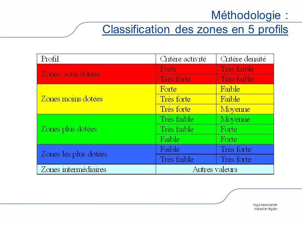 logo Assurance maladie région Méthodologie : Classification des zones en 5 profils