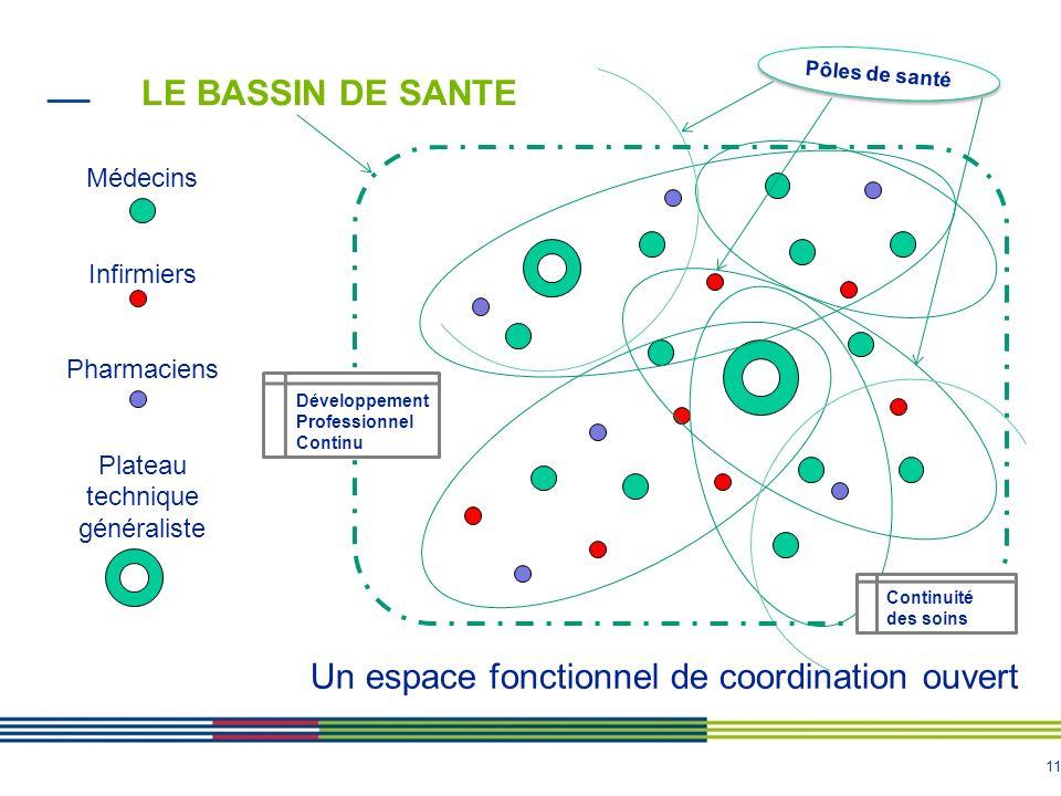 11 LE BASSIN DE SANTE Médecins Infirmiers Pharmaciens Plateau technique généraliste Un espace fonctionnel de coordination ouvert Développement Profess