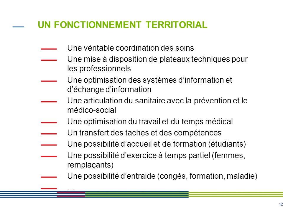 12 UN FONCTIONNEMENT TERRITORIAL Une véritable coordination des soins Une mise à disposition de plateaux techniques pour les professionnels Une optimi