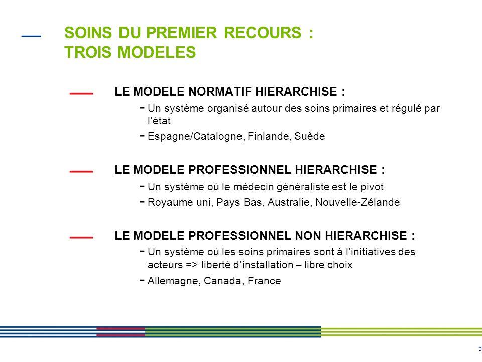 5 SOINS DU PREMIER RECOURS : TROIS MODELES LE MODELE NORMATIF HIERARCHISE : - Un système organisé autour des soins primaires et régulé par létat - Esp
