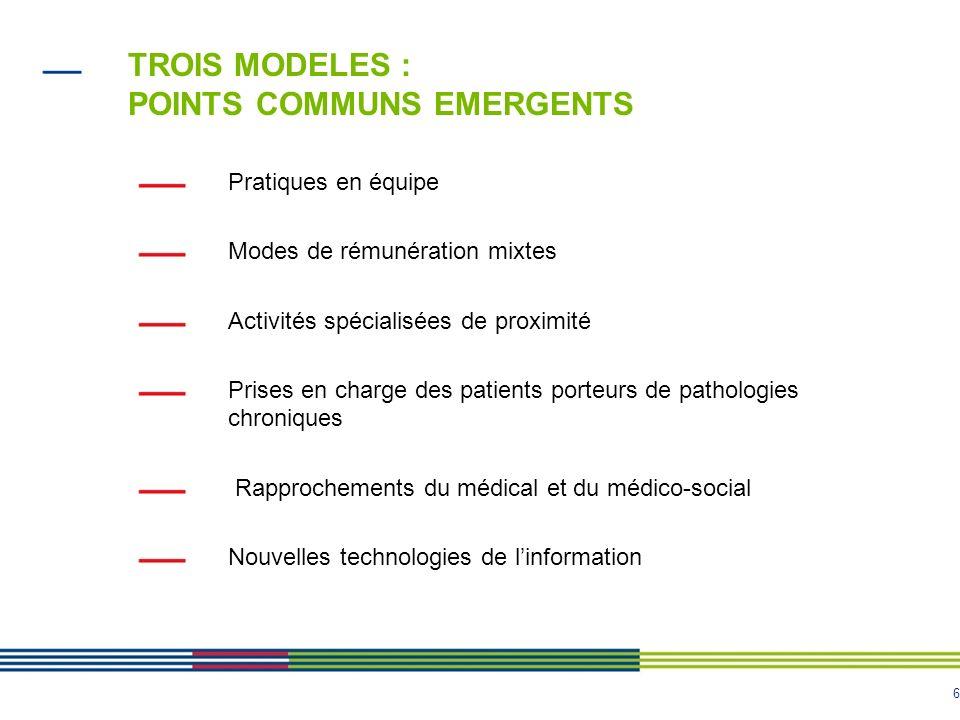 6 TROIS MODELES : POINTS COMMUNS EMERGENTS Pratiques en équipe Modes de rémunération mixtes Activités spécialisées de proximité Prises en charge des p