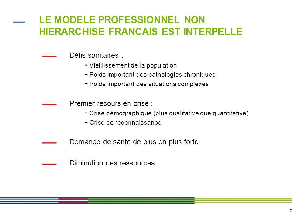 7 LE MODELE PROFESSIONNEL NON HIERARCHISE FRANCAIS EST INTERPELLE Défis sanitaires : - Vieillissement de la population - Poids important des pathologi