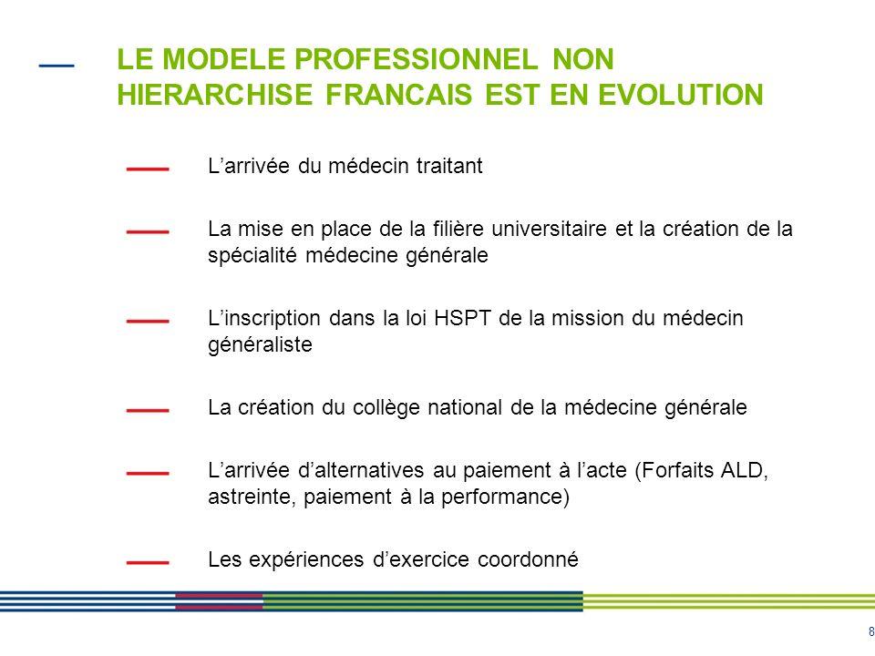 8 LE MODELE PROFESSIONNEL NON HIERARCHISE FRANCAIS EST EN EVOLUTION Larrivée du médecin traitant La mise en place de la filière universitaire et la cr