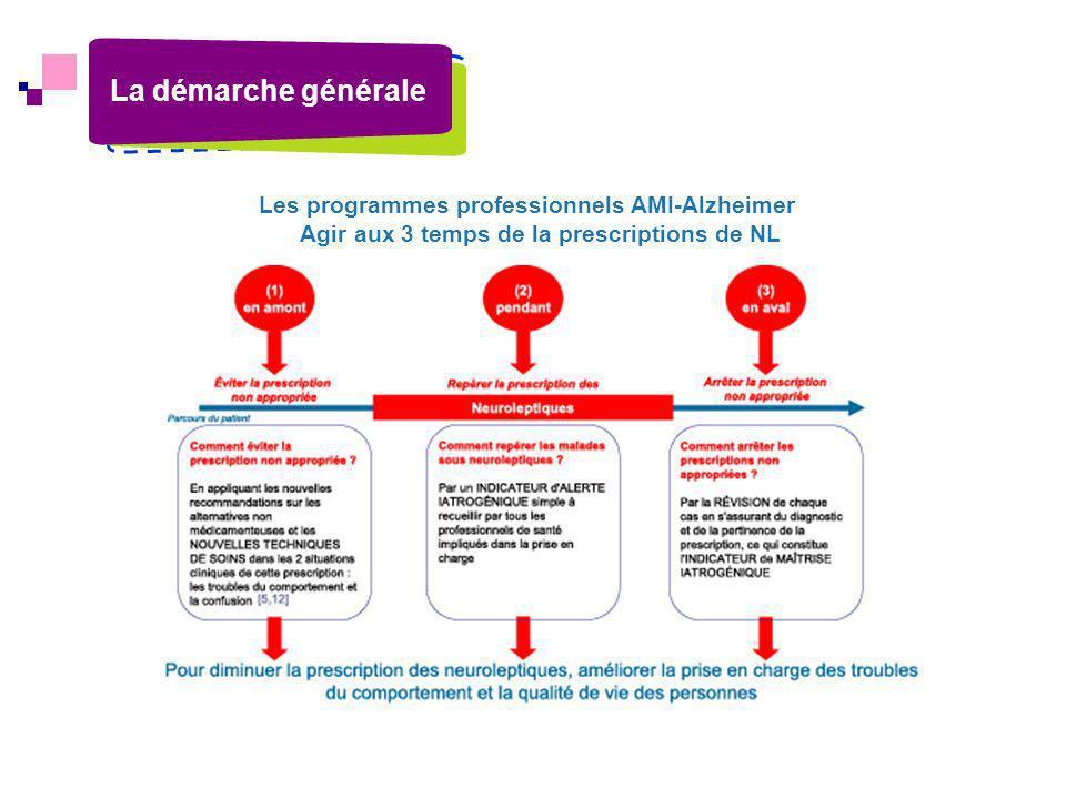 Agir aux 3 temps de la prescriptions de NL Les programmes professionnels AMI-Alzheimer La démarche générale
