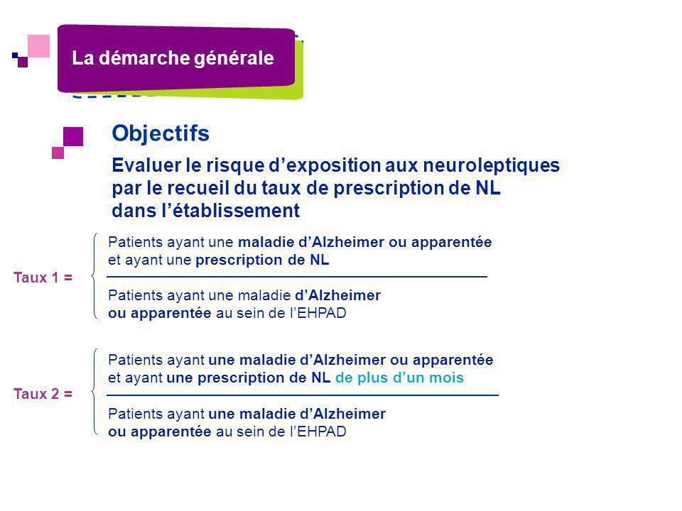 Objectifs Patients ayant une maladie dAlzheimer ou apparentée et ayant une prescription de NL Patients ayant une maladie dAlzheimer ou apparentée au s