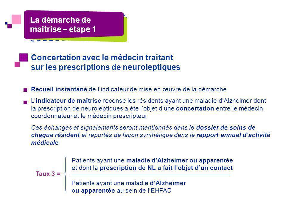 Concertation avec le médecin traitant sur les prescriptions de neuroleptiques Recueil instantané de lindicateur de mise en œuvre de la démarche Lindic