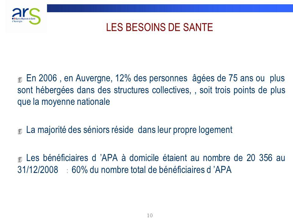 10 LES BESOINS DE SANTE 4 En 2006, en Auvergne, 12% des personnes âgées de 75 ans ou plus sont hébergées dans des structures collectives,, soit trois