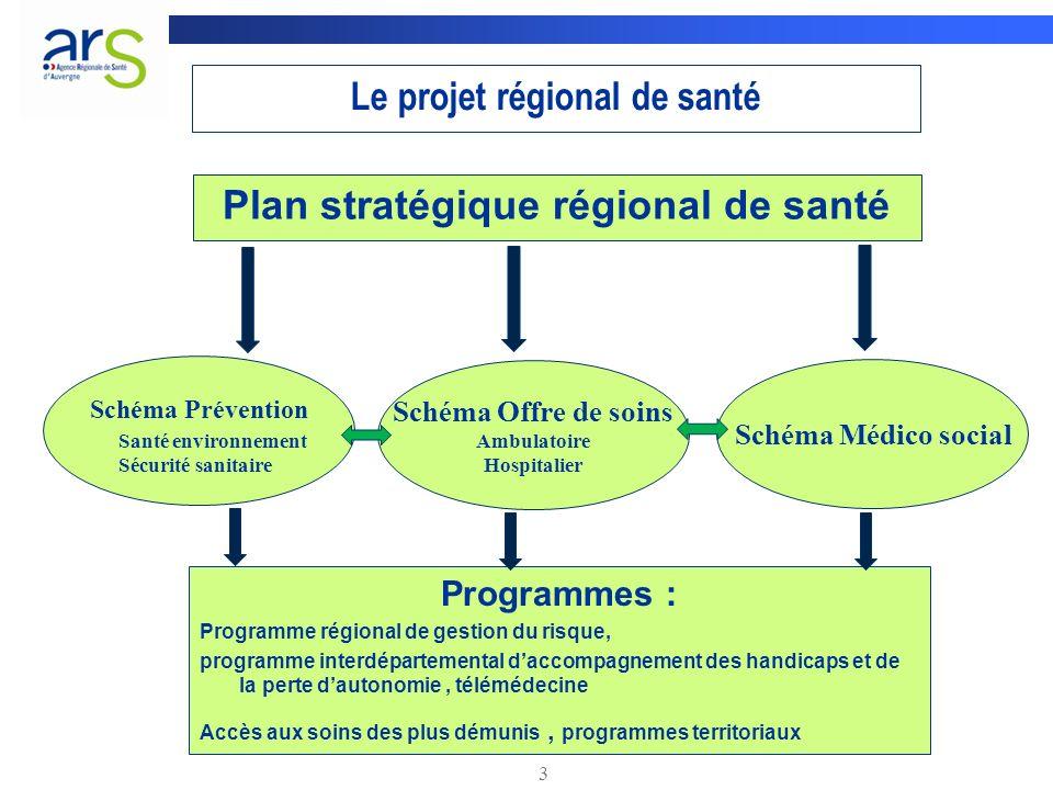 3 Le projet régional de santé Plan stratégique régional de santé Schéma Prévention Schéma Offre de soins Ambulatoire Hospitalier Schéma Médico social