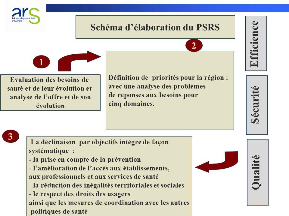 Schéma délaboration du PSRS La déclinaison par objectifs intégre de façon systématique : - la prise en compte de la prévention - lamélioration de lacc