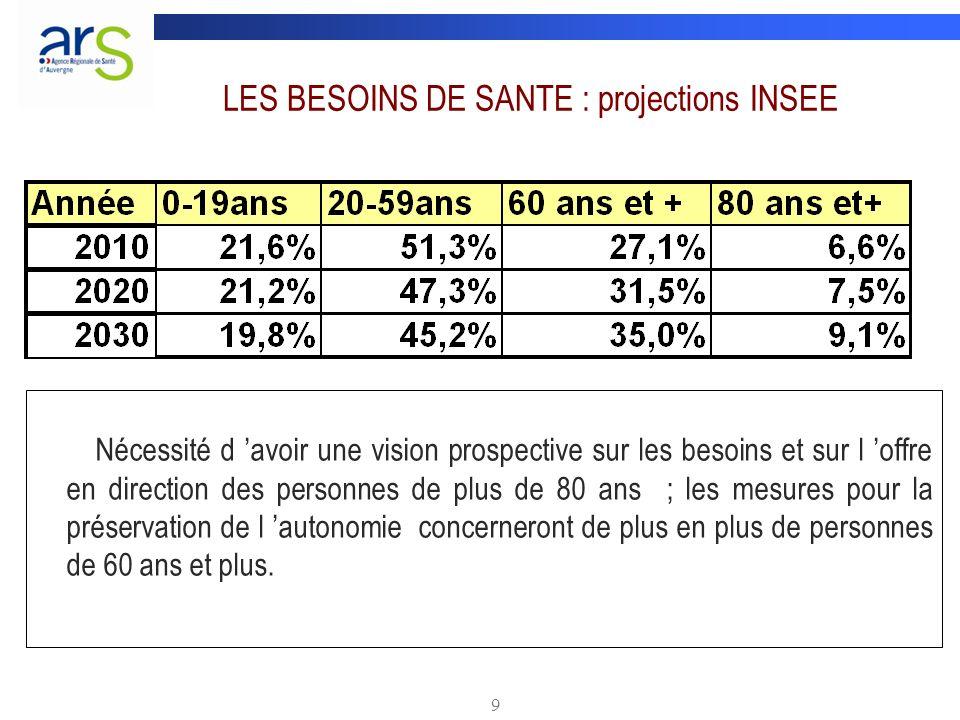 9 LES BESOINS DE SANTE : projections INSEE Nécessité d avoir une vision prospective sur les besoins et sur l offre en direction des personnes de plus