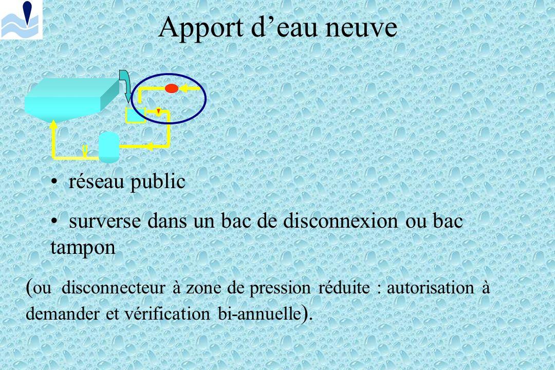 Le traitement de leau Principe. Compteur Pompe Désinfection Filtration Bac tampon Réseau public