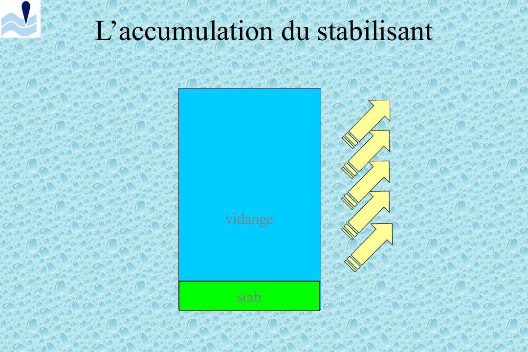 ! Le stabilisant saccumule dans les bassins, il est alors nécessaire deffectuer une vidange partielle ou totale.