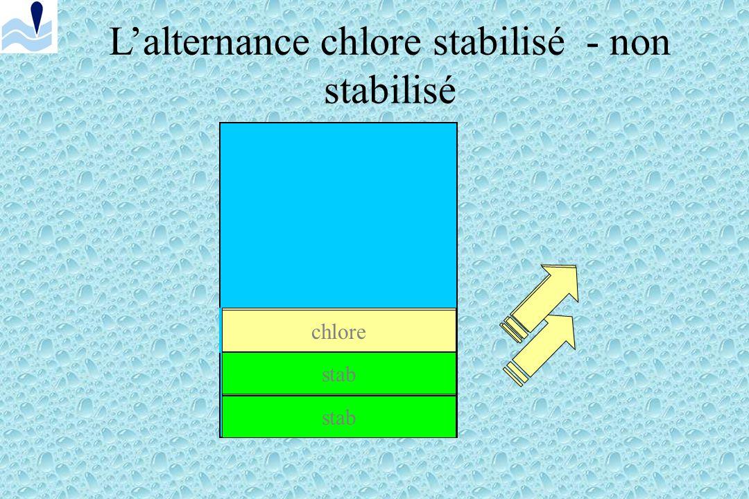 Autre solution Utiliser du chlore non stabilisé dès que la concentration en stabilisant est correcte ( 30 à 50 mg/l). On mesure toujours le chlore dis