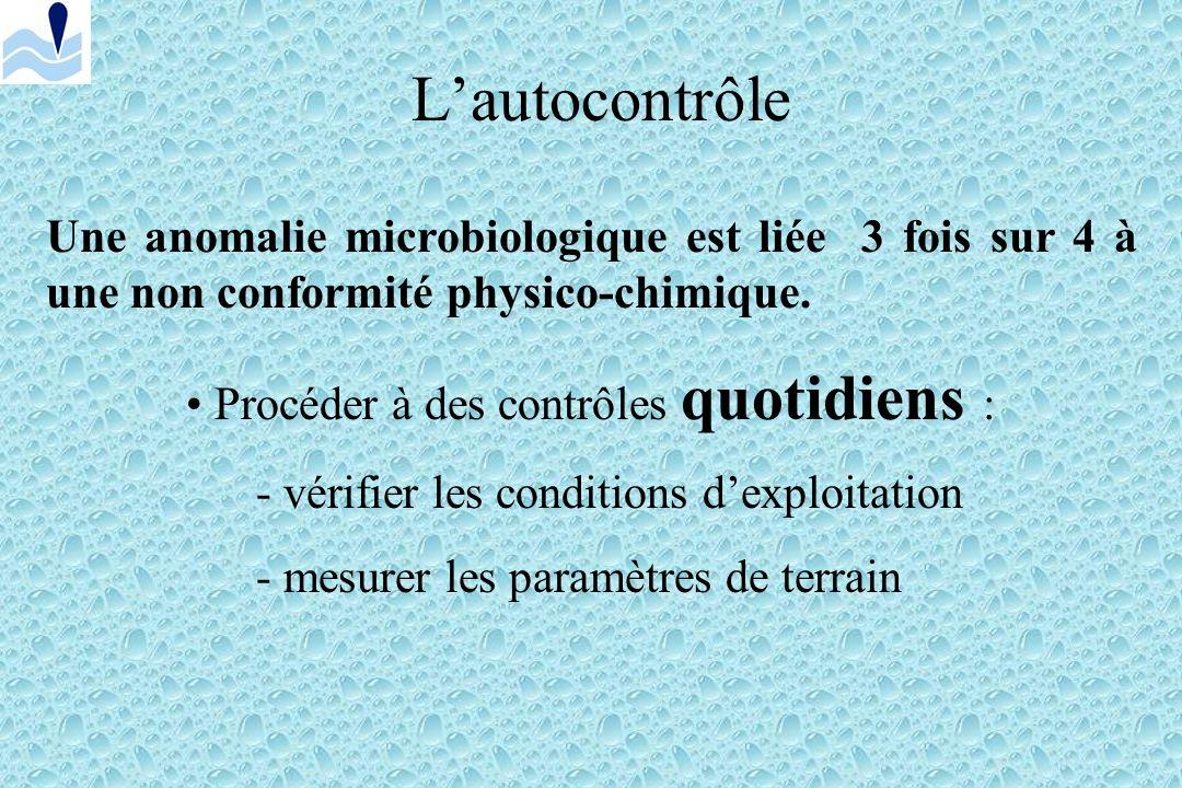 Limiter les chloramines Pas de baigneurs = pas de chloramines ( !) Limiter lintroduction de matières organiques : - inciter les utilisateurs à respect