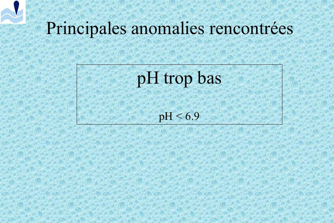 Principales anomalies rencontrées Que se passe t-il en cas danomalies physico-chimiques ? Et en cas danomalies microbiologiques ?