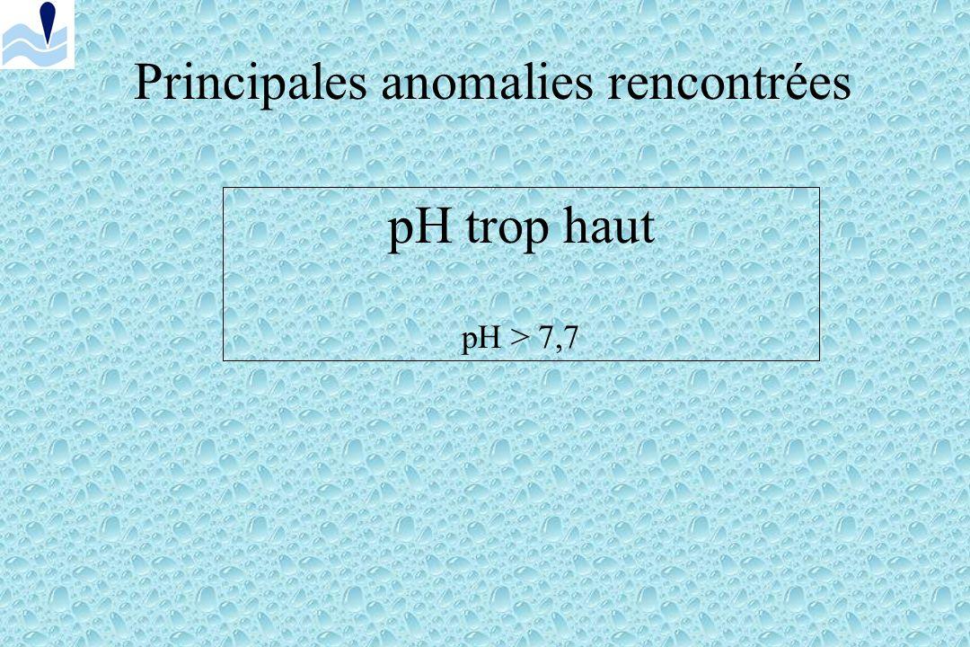 Principales anomalies rencontrées pH trop bas pH < 6.9