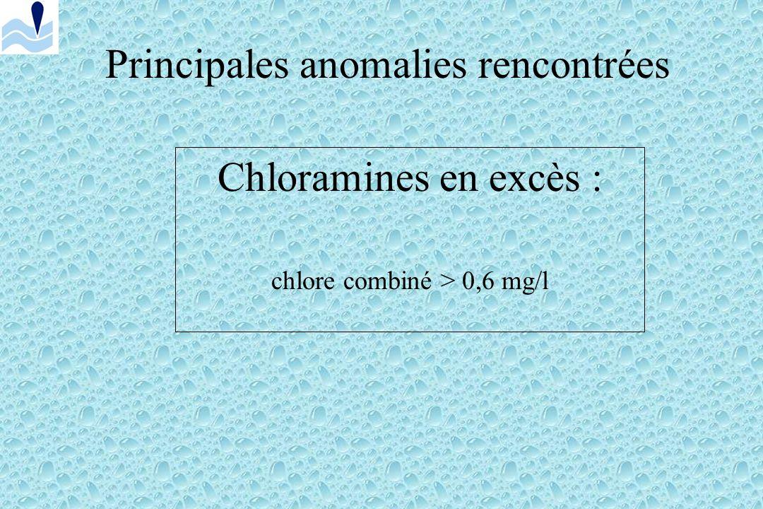 Principales anomalies rencontrées Excès de chlore: chlore actif >1.4 mg/l ou chlore disponible > 5mg/l