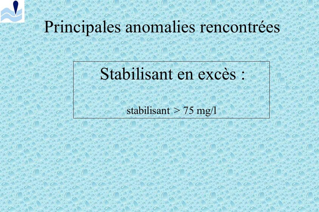 Principales anomalies rencontrées Chloramines en excès : chlore combiné > 0,6 mg/l