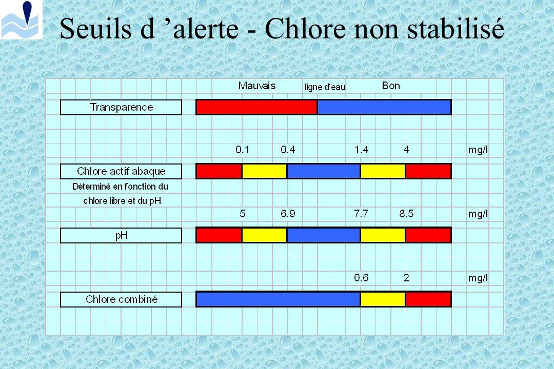 Seuils d alerte - Chlore stabilisé