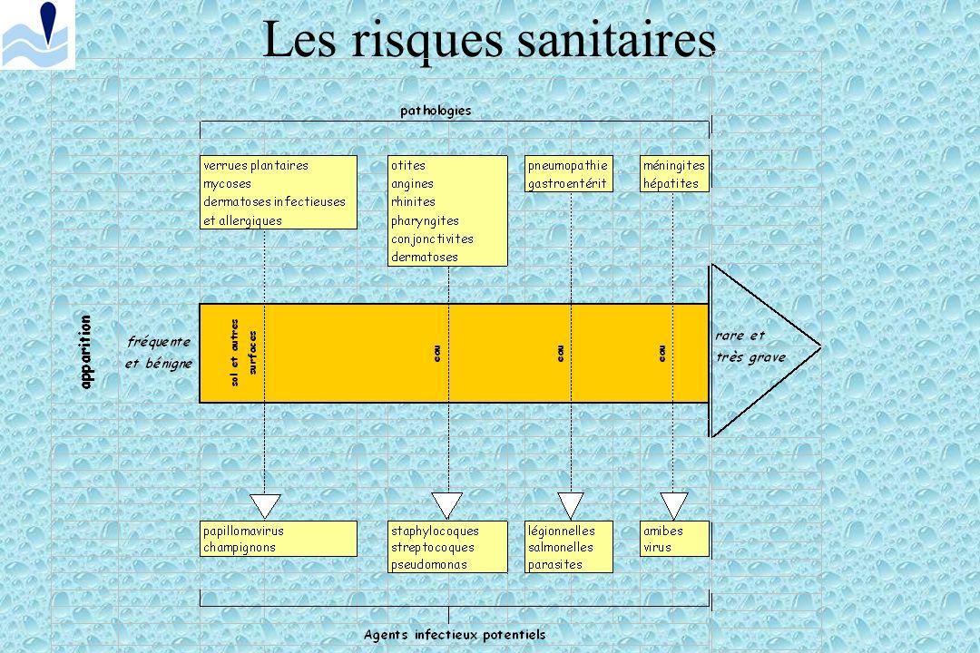 Filtres à sable Opérations de maintenance Régulièrement : Nettoyer la masse filtrante : lavage à contre courant.