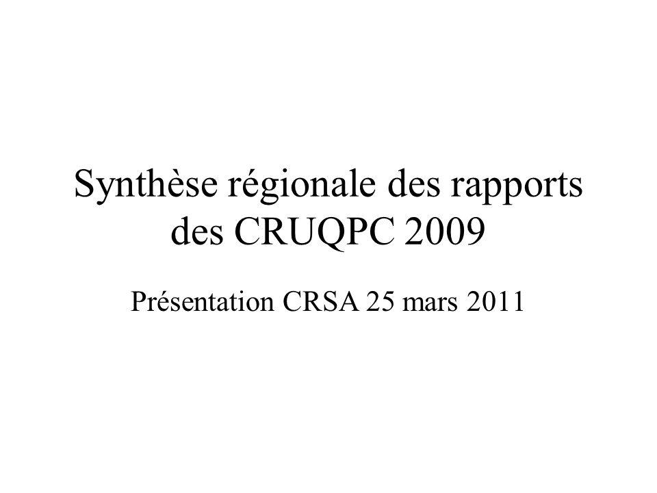 Fonctionnement des CRUQPC En région Alsace, tous les établissements sont dotés dune CRUQPC La représentation des usagers (2 par commission) y est effective, même si un petit nombre de commissions (8) ne comptent encore quun seul représentant des usagers Toutes les commissions sont en activité; certaines ne se réunissent quune fois par an Avis de la commission spécialisée droits des usagers : le fonctionnement des CRUQPC reste très hétéroclite donnant à lanalyse des rapports une portée relative.