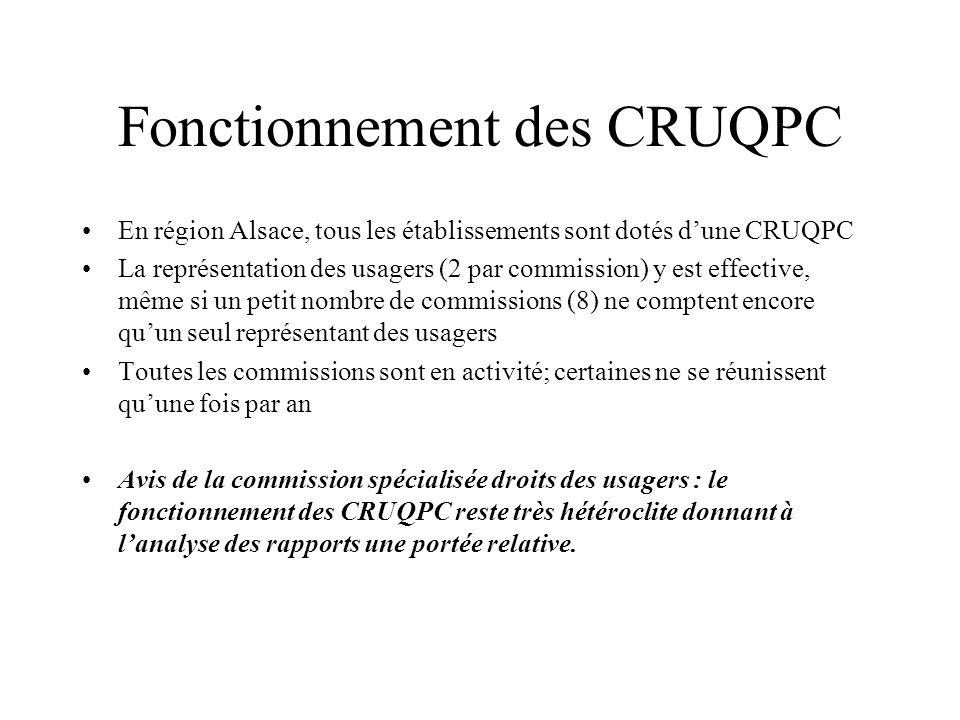 Fonctionnement des CRUQPC En région Alsace, tous les établissements sont dotés dune CRUQPC La représentation des usagers (2 par commission) y est effe