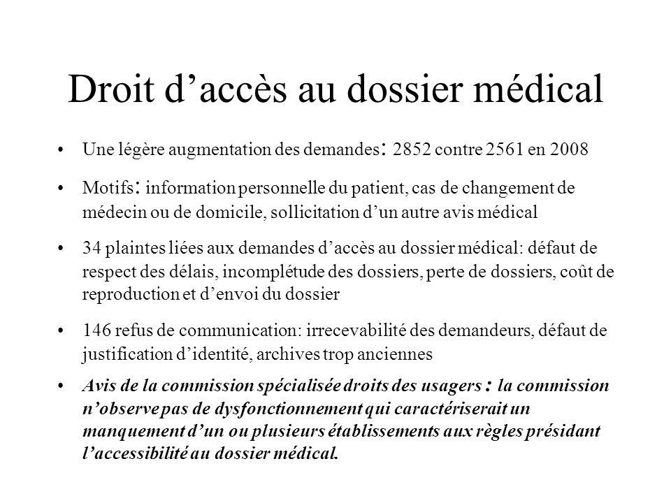 Droit daccès au dossier médical Une légère augmentation des demandes : 2852 contre 2561 en 2008 Motifs : information personnelle du patient, cas de ch