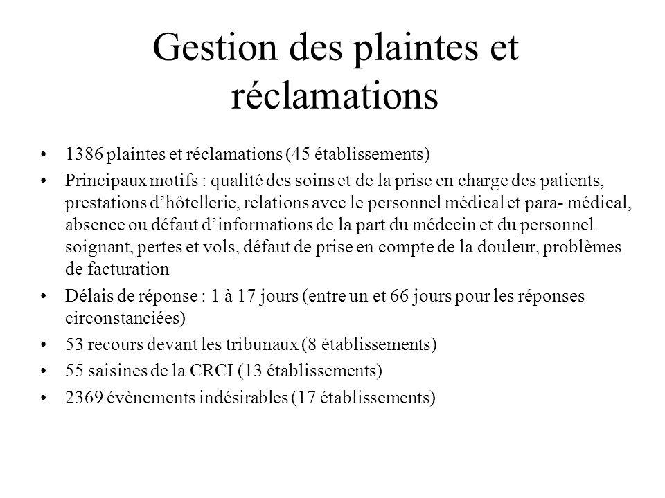 Gestion des plaintes et réclamations 1386 plaintes et réclamations (45 établissements) Principaux motifs : qualité des soins et de la prise en charge