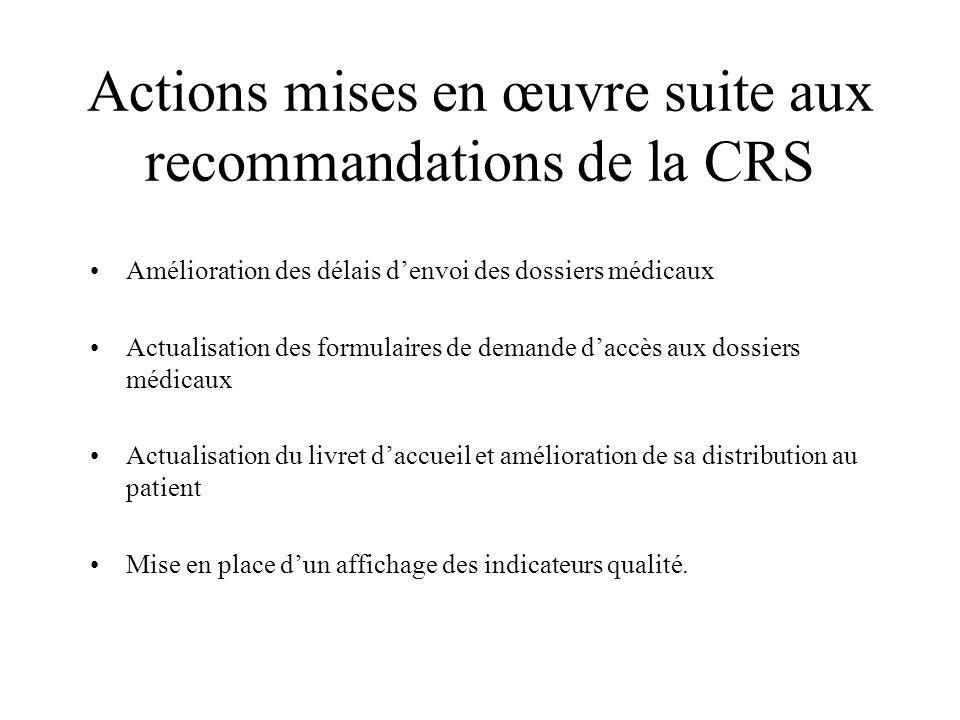 Actions mises en œuvre suite aux recommandations de la CRS Amélioration des délais denvoi des dossiers médicaux Actualisation des formulaires de deman