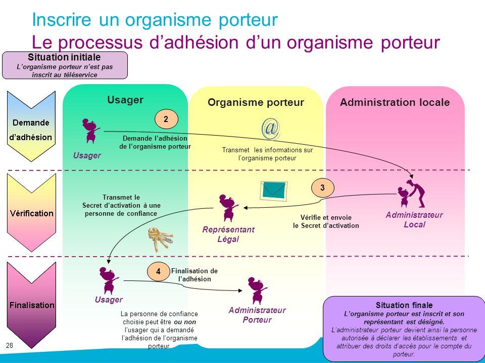 28 Inscrire un organisme porteur Le processus dadhésion dun organisme porteur Organisme porteur Administration locale Usager Administrateur Local Usag