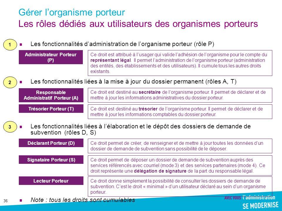 36 Gérer lorganisme porteur Les rôles dédiés aux utilisateurs des organismes porteurs Les fonctionnalités dadministration de lorganisme porteur (rôle
