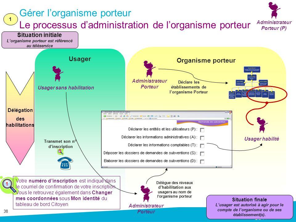 38 Usager Organisme porteur Usager sans habilitation Administrateur Porteur Situation initiale Lorganisme porteur est référencé au téléservice Transme