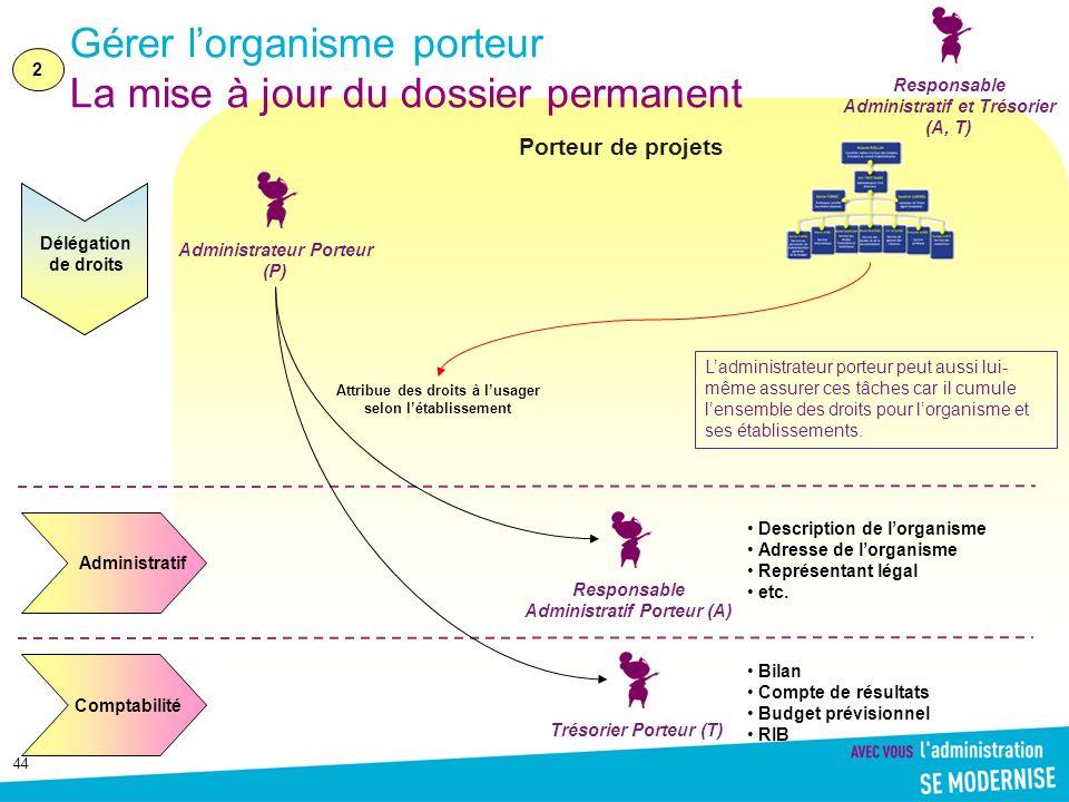 44 Porteur de projets Gérer lorganisme porteur La mise à jour du dossier permanent Délégation de droits Administratif Responsable Administratif Porteu