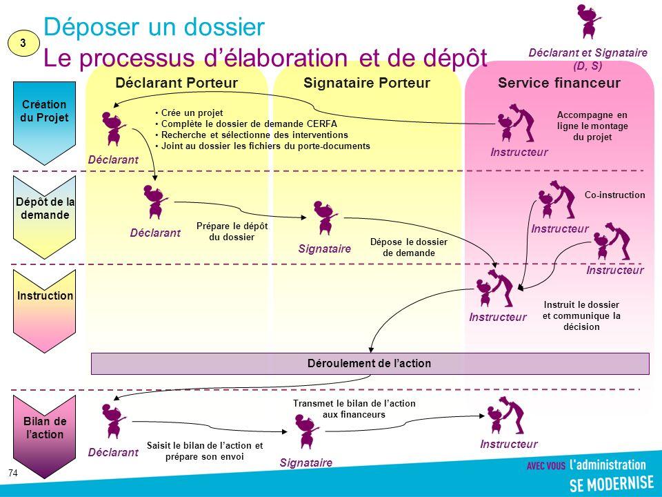 74 Déclarant Porteur Signataire Porteur Service financeur Déposer un dossier Le processus délaboration et de dépôt Signataire Création du Projet Dépôt