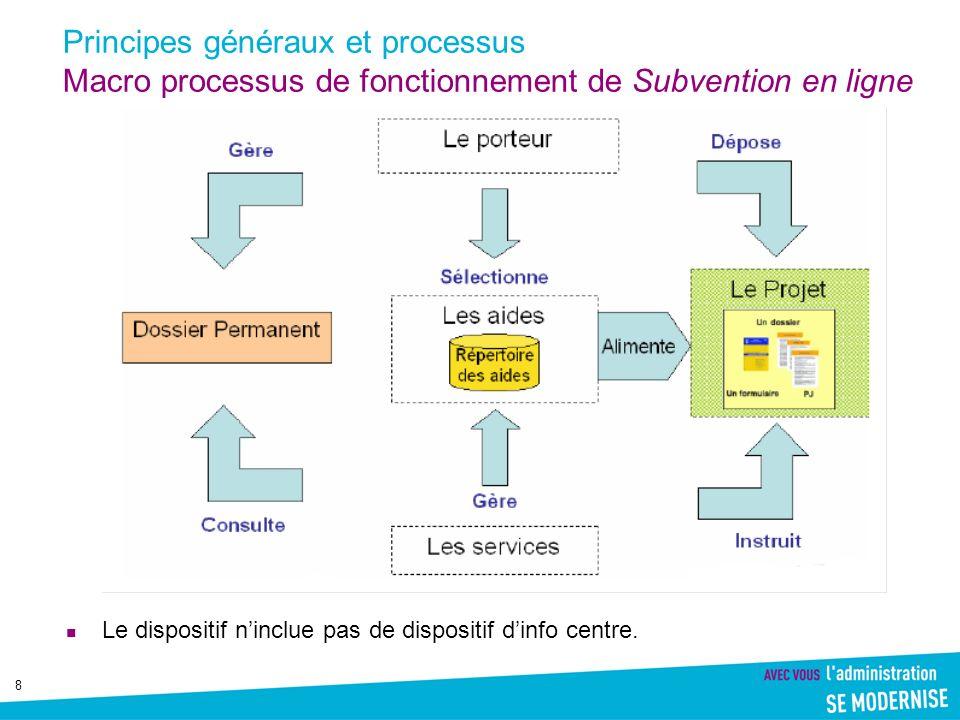 8 Principes généraux et processus Macro processus de fonctionnement de Subvention en ligne Le dispositif ninclue pas de dispositif dinfo centre.