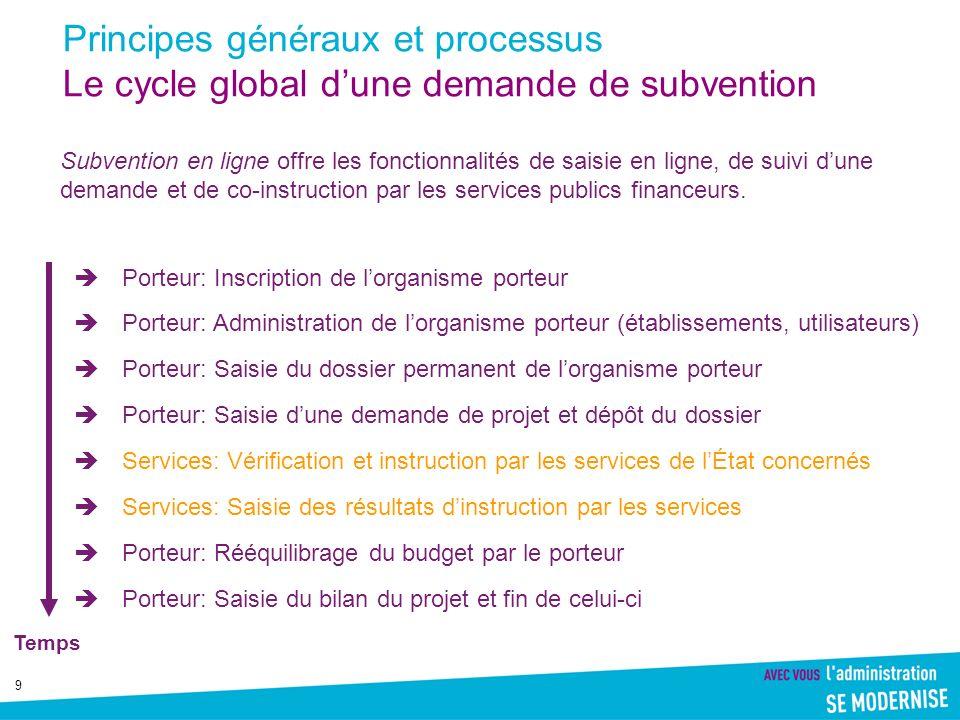 9 Principes généraux et processus Le cycle global dune demande de subvention Porteur: Inscription de lorganisme porteur Porteur: Administration de lor