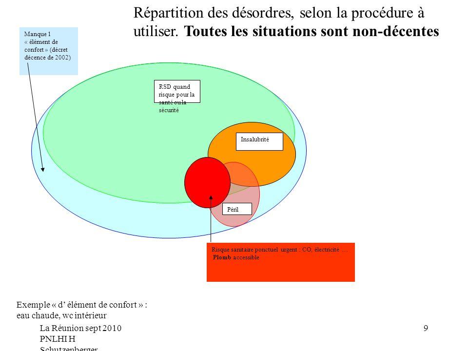 La Réunion sept 2010 PNLHI H Schutzenberger 9 RSD quand risque pour la santé ou la sécurité Insalubrité Péril Risque sanitaire ponctuel urgent : CO, électricité … Plomb accessible Manque 1 « élément de confort » (décret décence de 2002) Répartition des désordres, selon la procédure à utiliser.