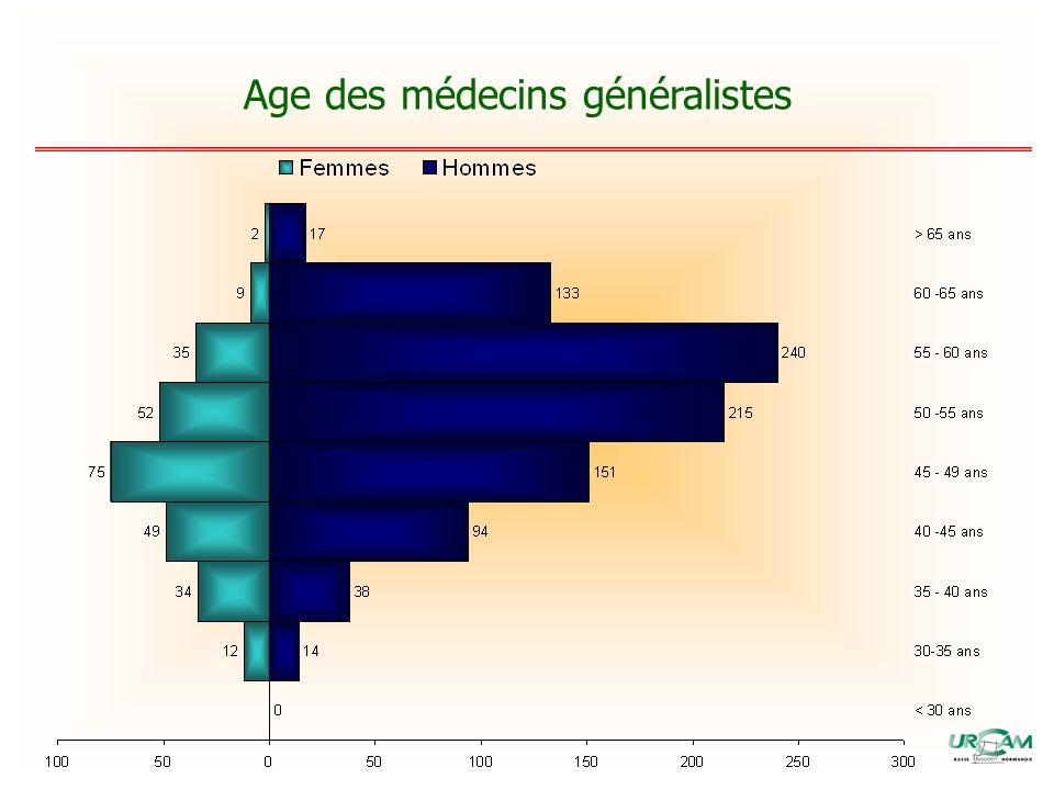 Age des médecins généralistes